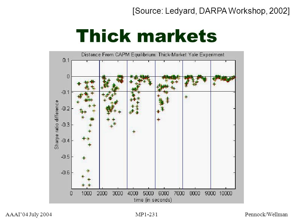 Thick markets [Source: Ledyard, DARPA Workshop, 2002]